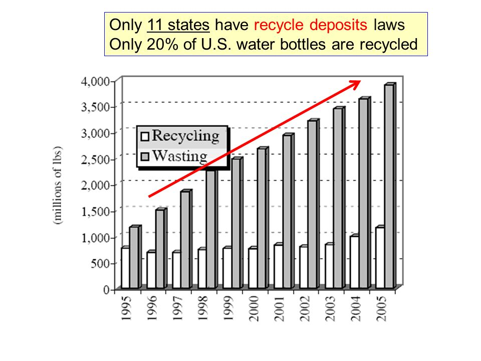 Only 11 states have recycle deposits laws