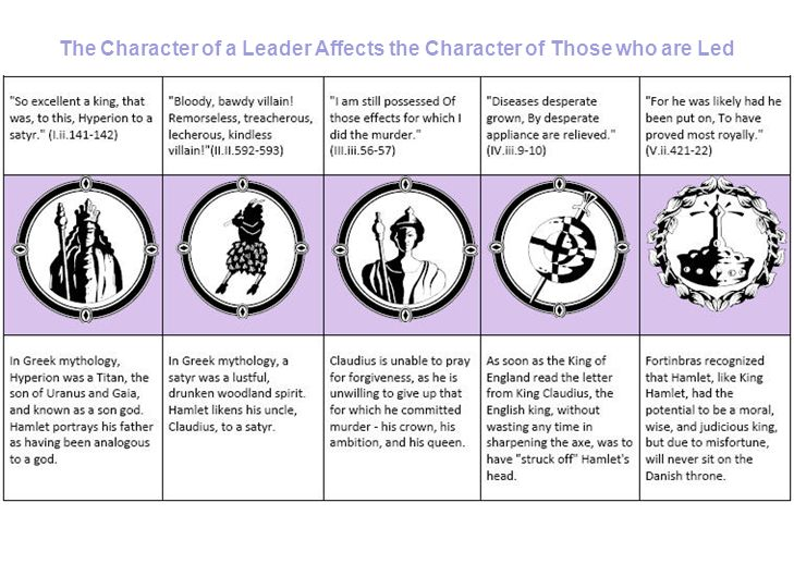 hamlet a graphic essay ppt 4 the character of a leader affects the character of those who are led