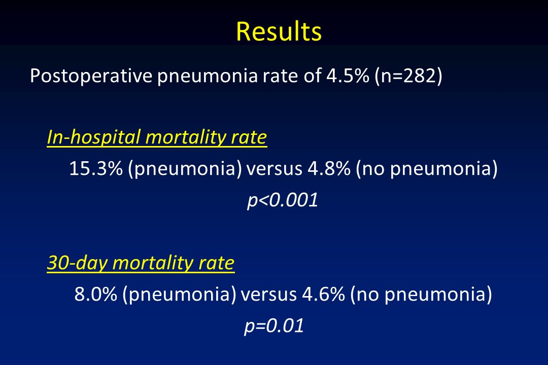 Results Postoperative pneumonia rate of 4.5% (n=282)