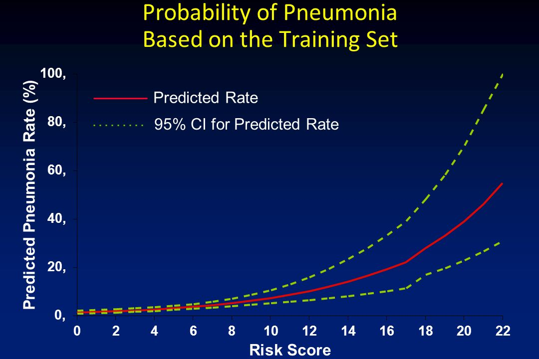 Probability of Pneumonia Based on the Training Set