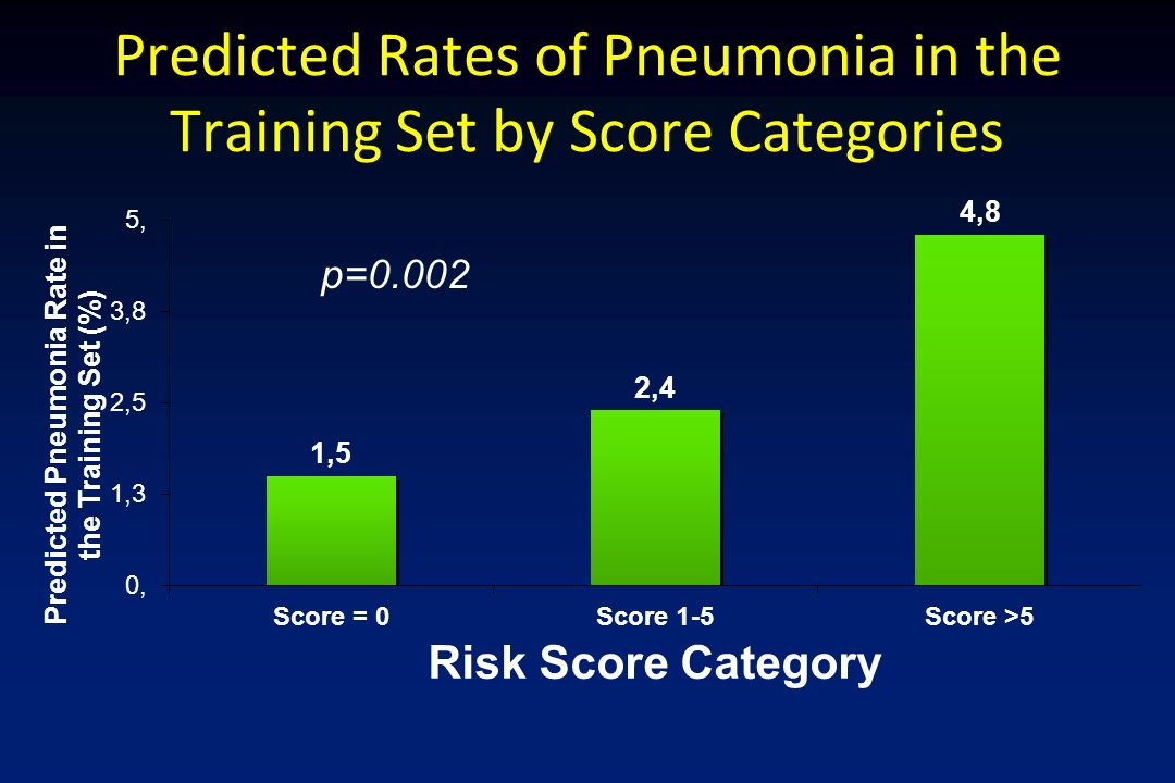 Predicted Rates of Pneumonia in the Training Set by Score Categories