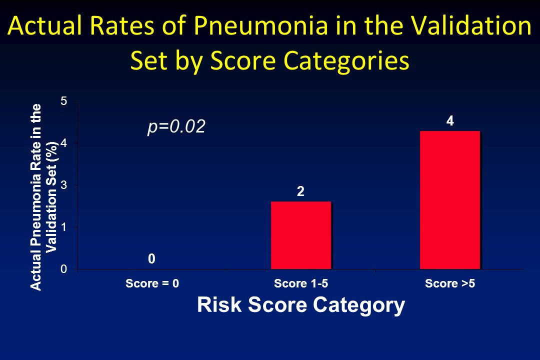 Actual Rates of Pneumonia in the Validation Set by Score Categories