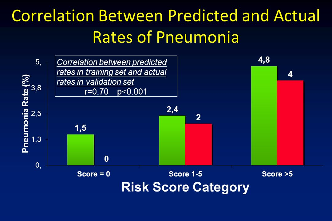 Correlation Between Predicted and Actual Rates of Pneumonia