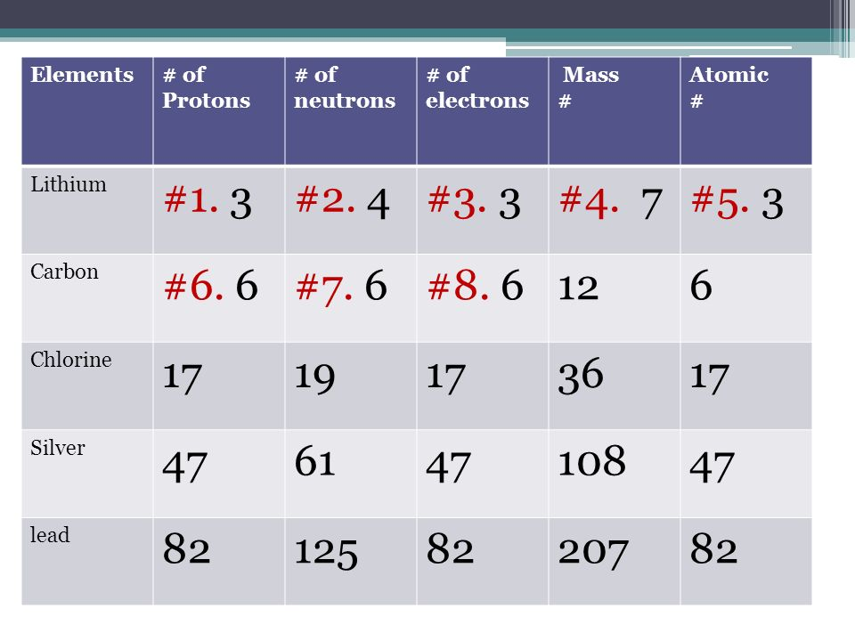 Elements Of Protons Of Neutrons Of Electrons Mass Atomic