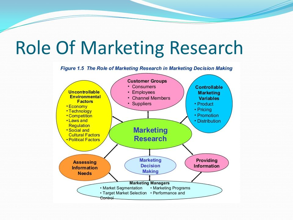 the role and importance of marketing research In this respect, the role of research depends upon the type of research the purpose of an individual research project is a part of the research design.