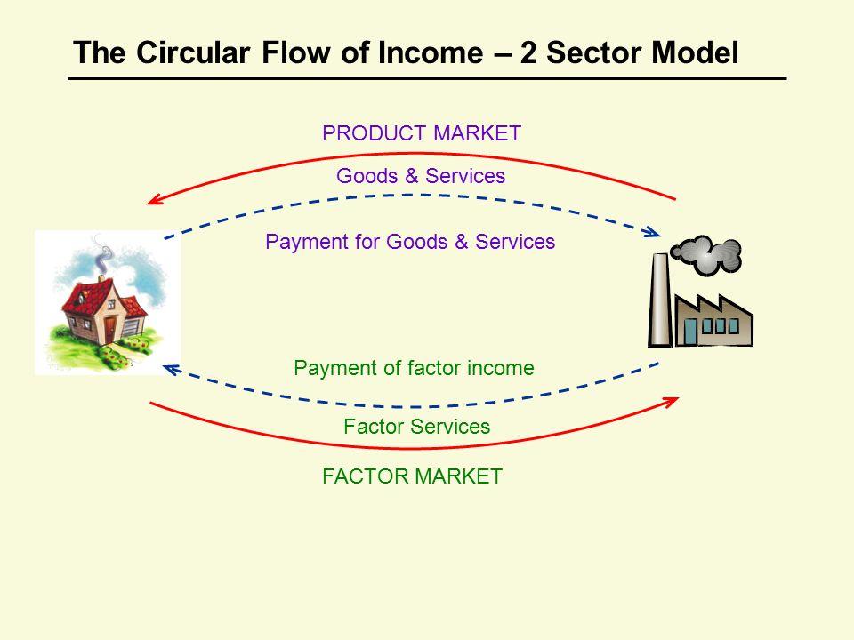 circular flow model between two countries