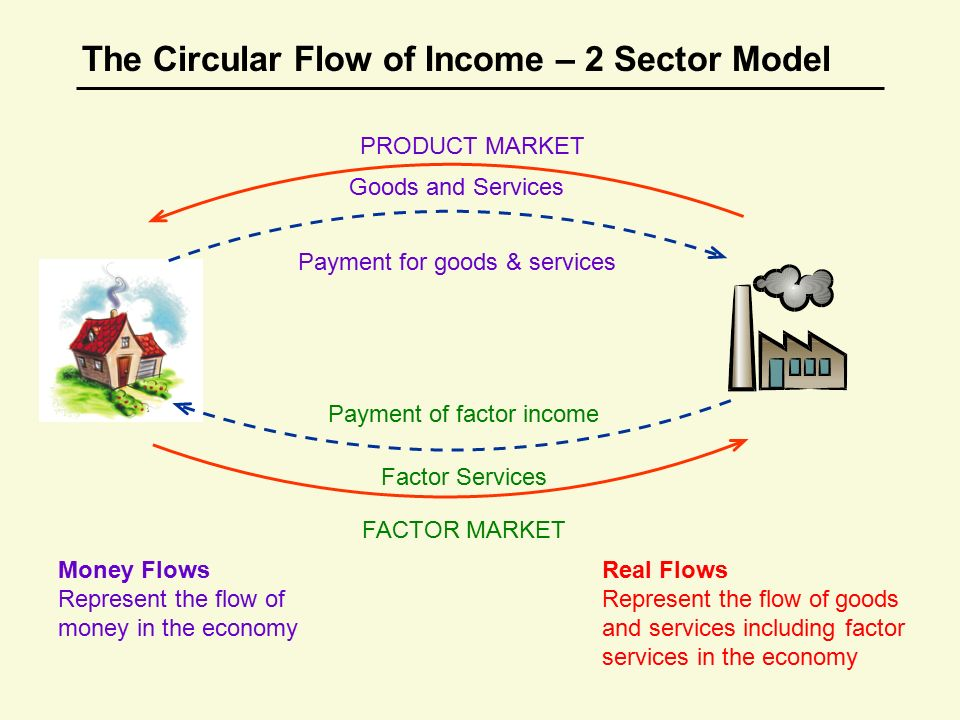The Circular Flow of Income: Meaning, Sectors and Importance