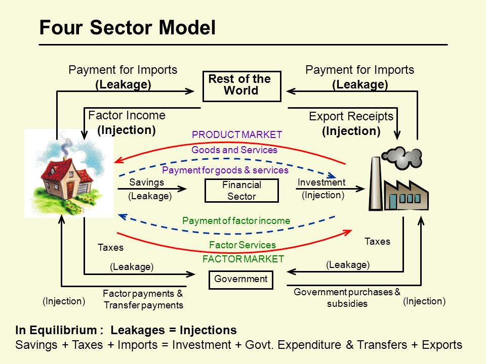 Circular flow of income ppt download four sector model payment for imports leakage payment for imports ccuart Images