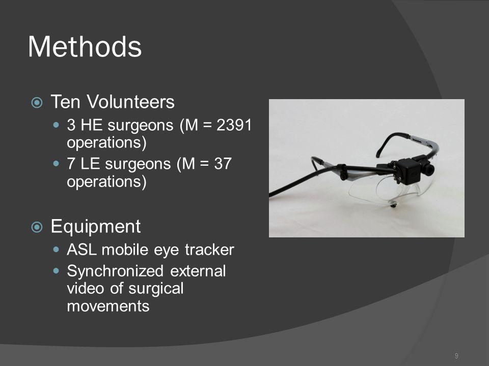 Methods Ten Volunteers Equipment 3 HE surgeons (M = 2391 operations)
