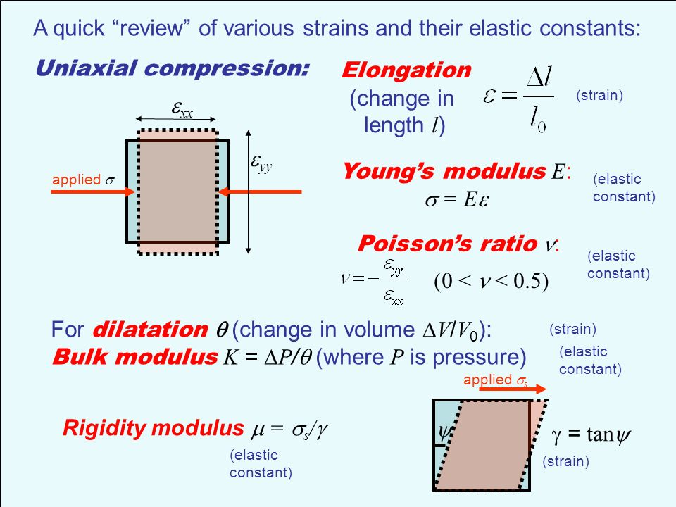 elastic constants and their relationship pdf converter