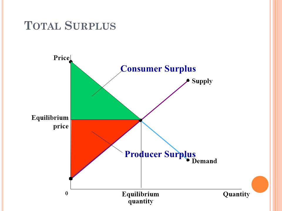 equilibrium equality demand supply Supply and demand overheads equilibrium equilibrium is defined a state of rest a situation that, one achieved, will not change, unless some external factor,.
