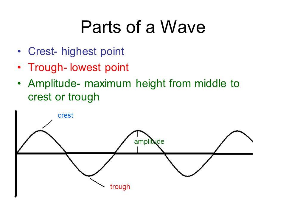 Sound Wave Period Units