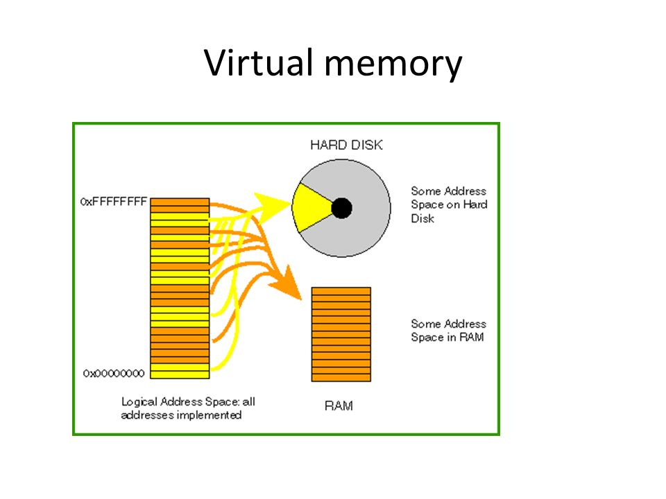 virtual memory Virtual memory is a storage allocation scheme in which secondary memory can  be addressed as though it were part of main memory the addresses a program.