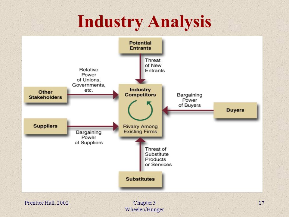 bmw environmental scanning and industry analysis Chapter 3—the external environment chapter 3: the external environment: opportunities, threats, industry competition, and competitor analysis.
