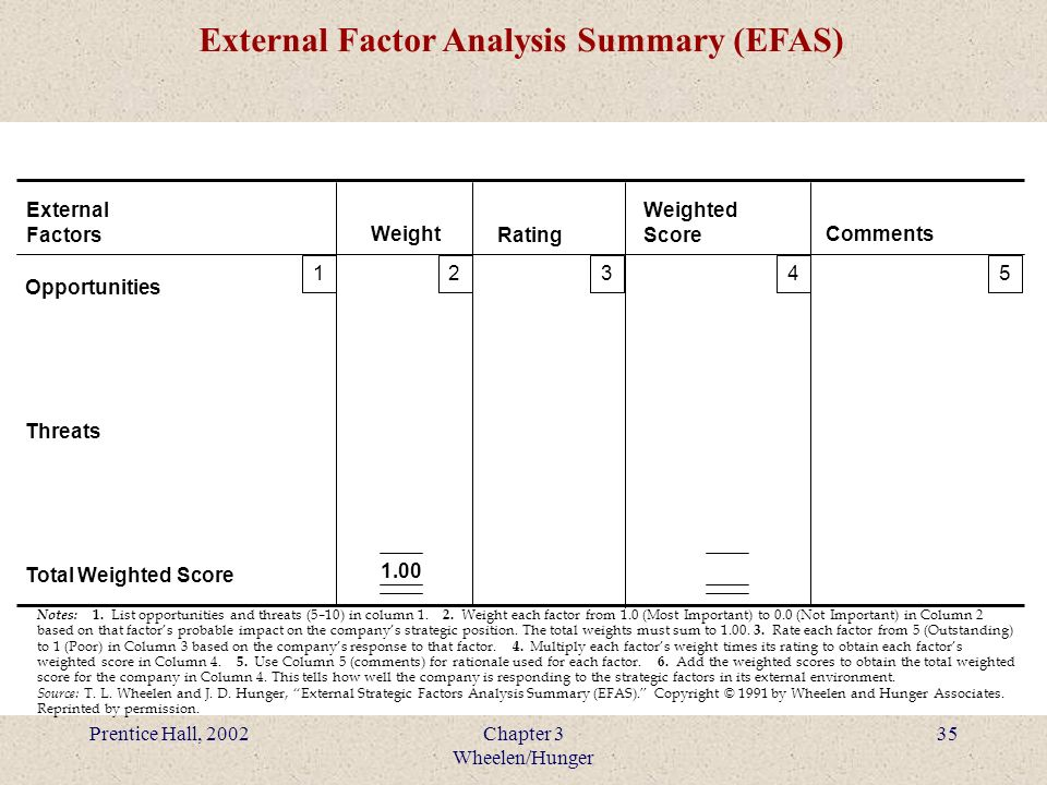 EFAS (External Factors Analysis Summary) and IFAS of Google