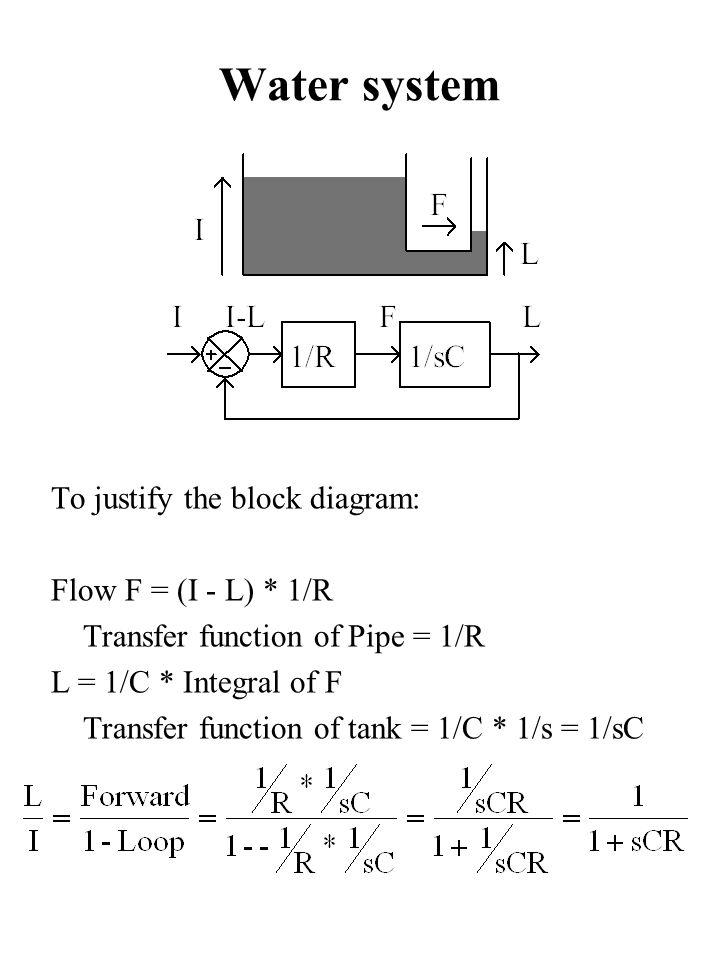 block diagram transfer function - roslonek,