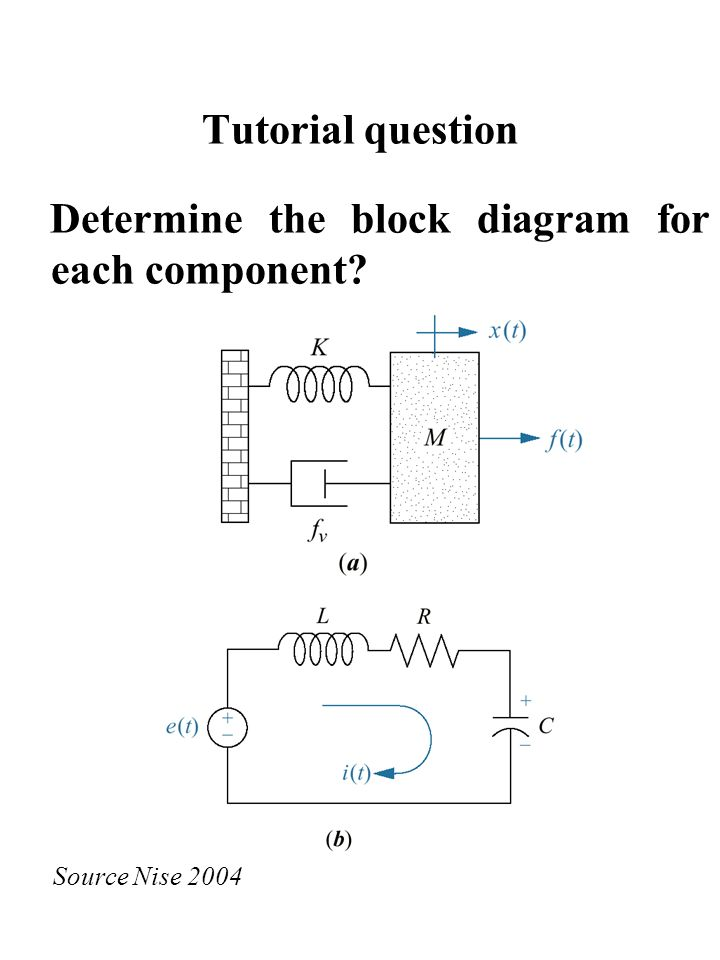 Block diagram manipulation ppt video online download determine the block diagram for each component ccuart Image collections