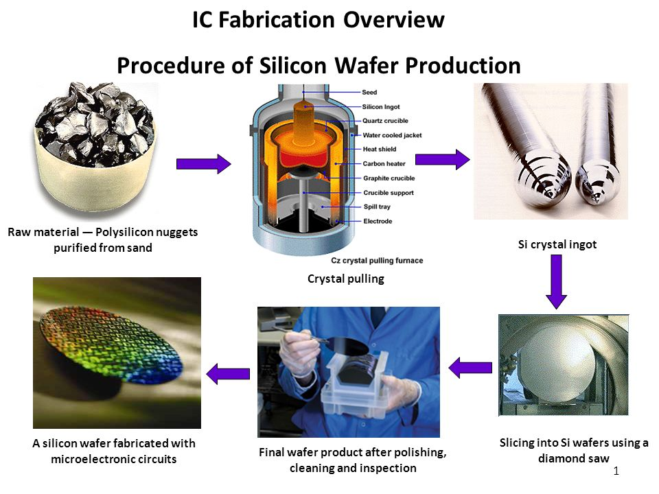 Ic Fabrication Overview Procedure Of Silicon Wafer