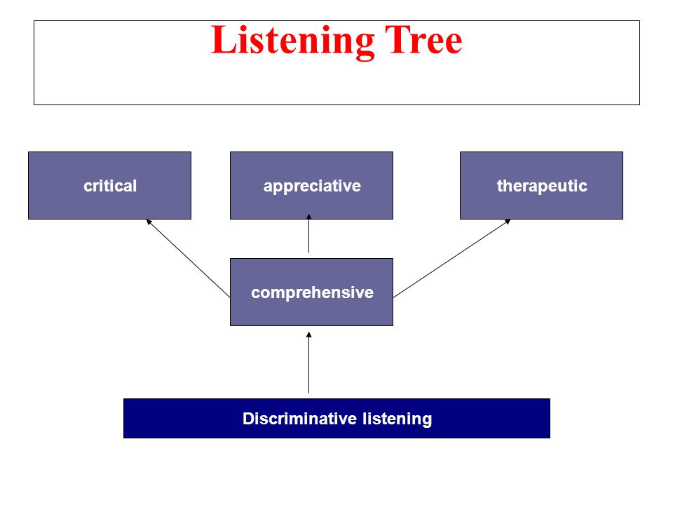 5 Types of Listening to Become an Awesome Listener