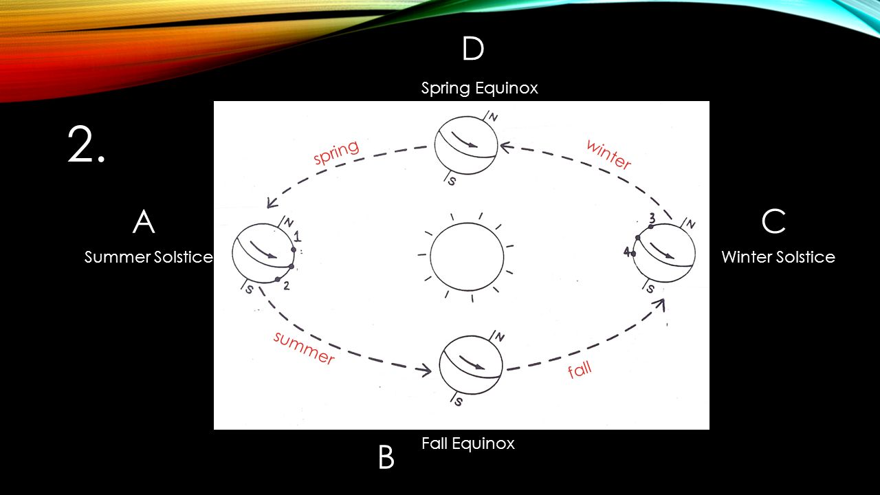 Seasons diagram and questions ppt video online download 3 2 pooptronica Images