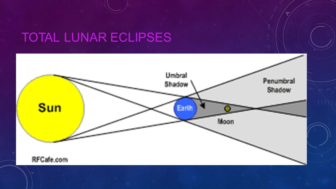 Total Lunar Eclipses