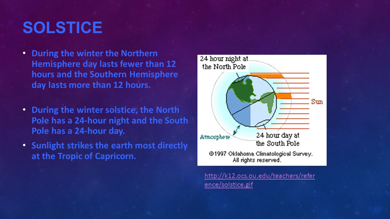 SOLSTICE During the winter the Northern Hemisphere day lasts fewer than 12 hours and the Southern Hemisphere day lasts more than 12 hours.