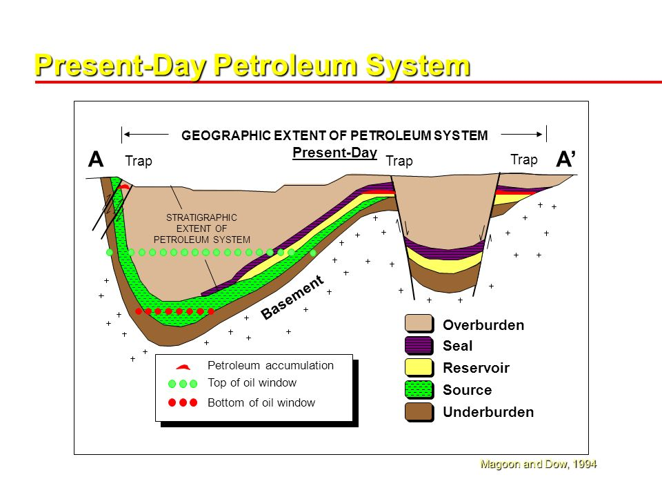 petroleum system from source to trap Sedimentary basins, petroleum systems, exploration plays, and drillable prospects may be viewed as separate levels of petroleum investigations, all of which are.