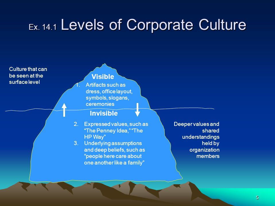 Ex. 14.1 Levels of Corporate Culture