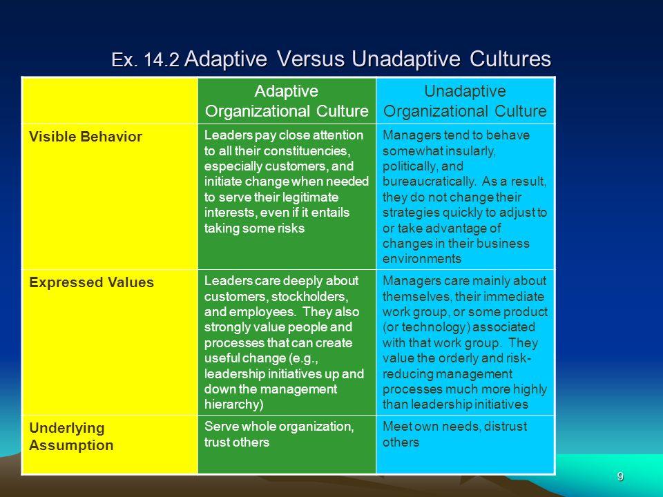 Ex. 14.2 Adaptive Versus Unadaptive Cultures