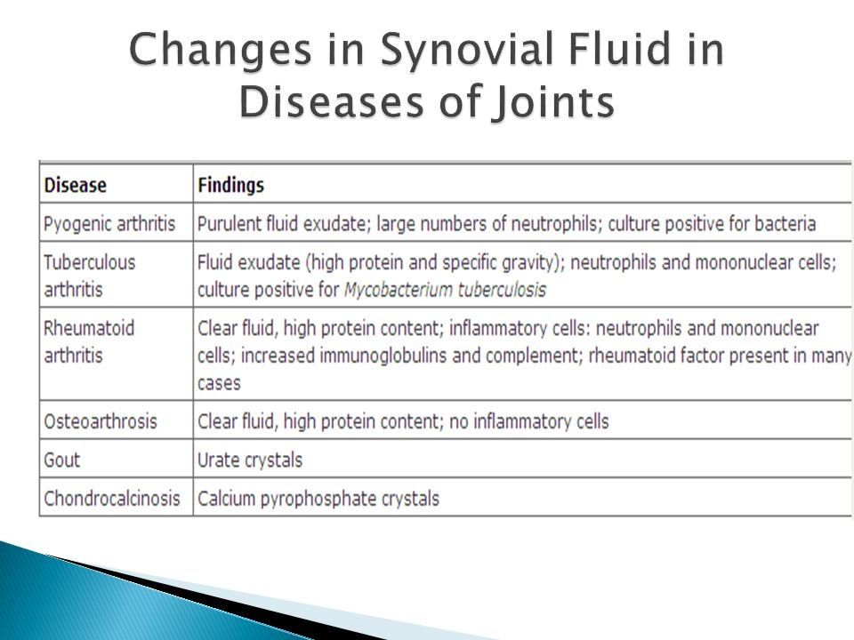 Changes in Synovial Fluid in Diseases of Joints