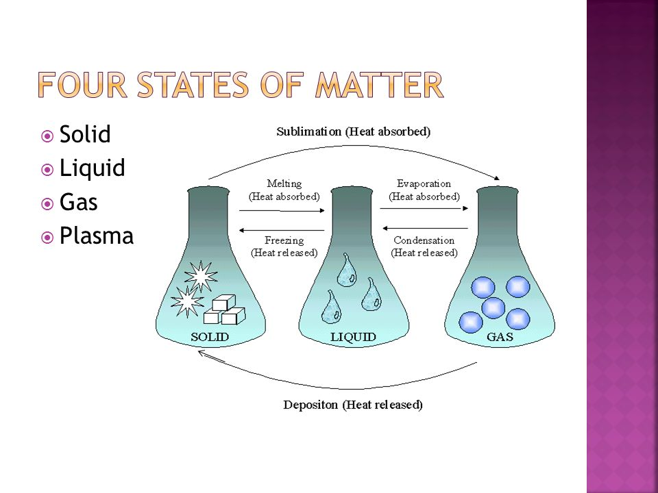 States of Matter. - ppt download