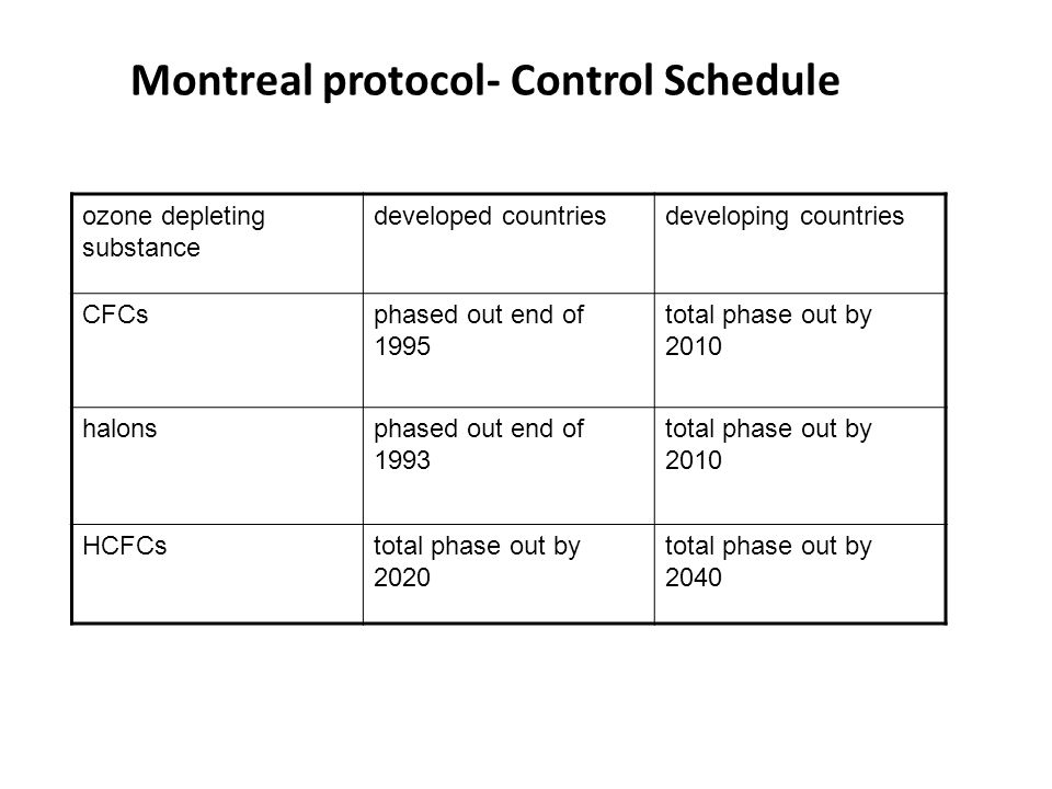 Montreal protocol- Control Schedule