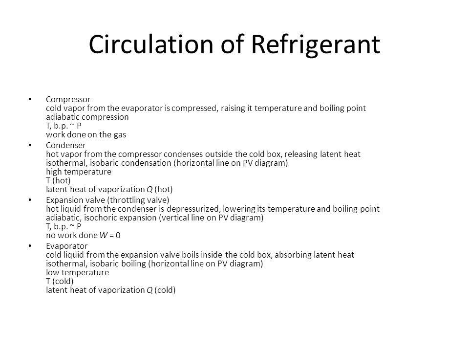 Circulation of Refrigerant