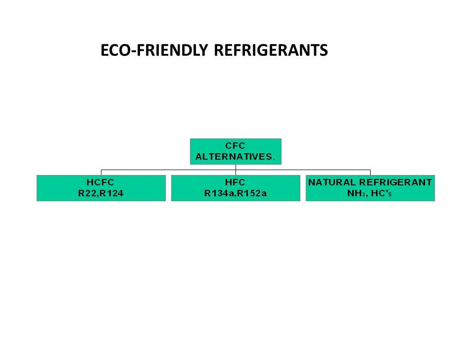 ECO-FRIENDLY REFRIGERANTS