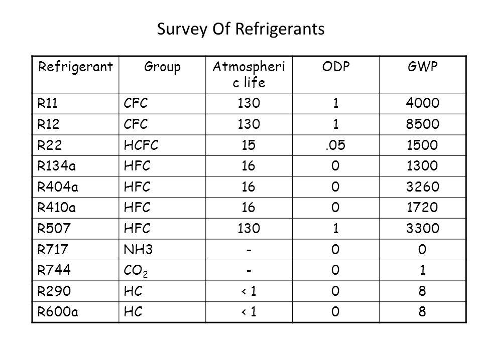 Survey Of Refrigerants