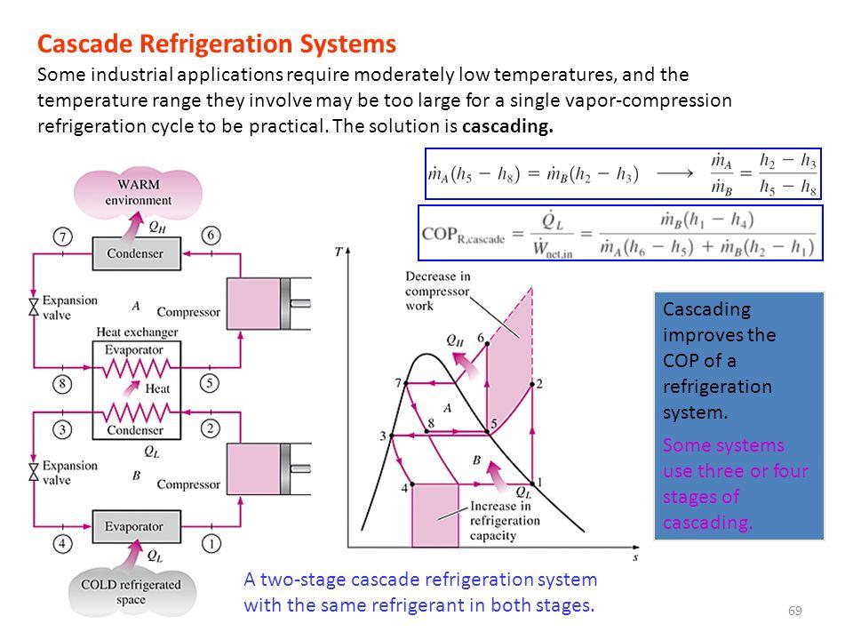 Cascade Refrigeration Systems