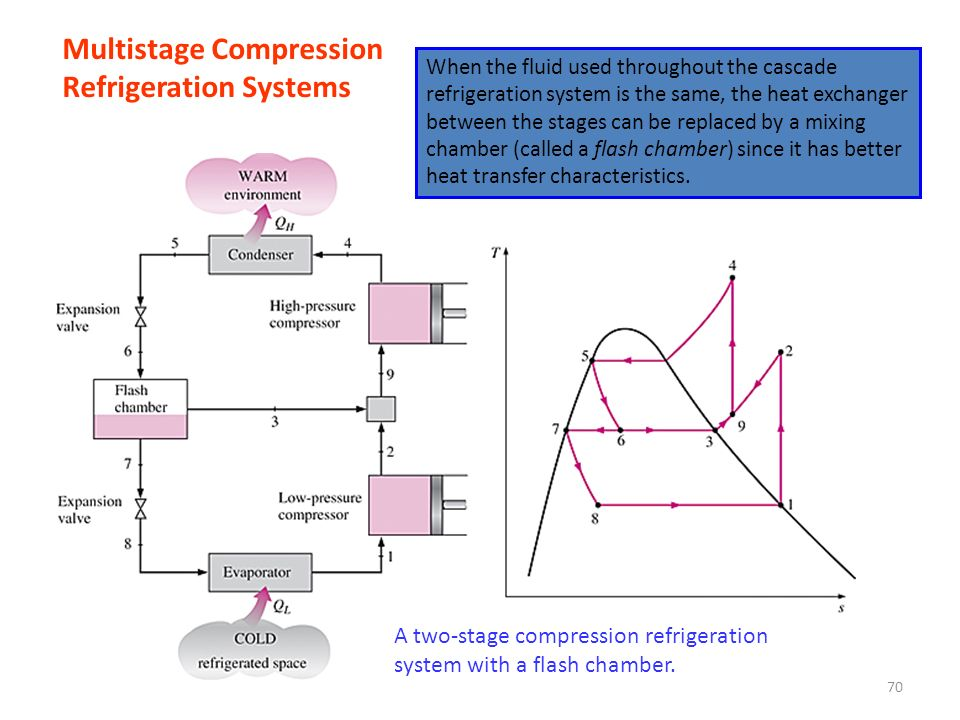 Multistage Compression Refrigeration Systems