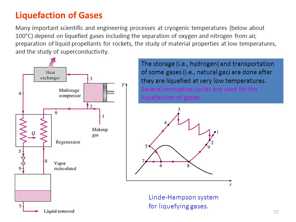 Liquefaction of Gases Linde-Hampson system for liquefying gases.