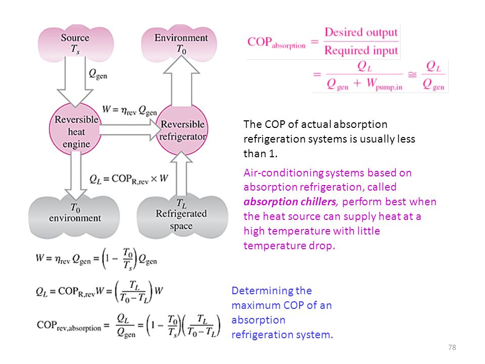 The COP of actual absorption refrigeration systems is usually less than 1.