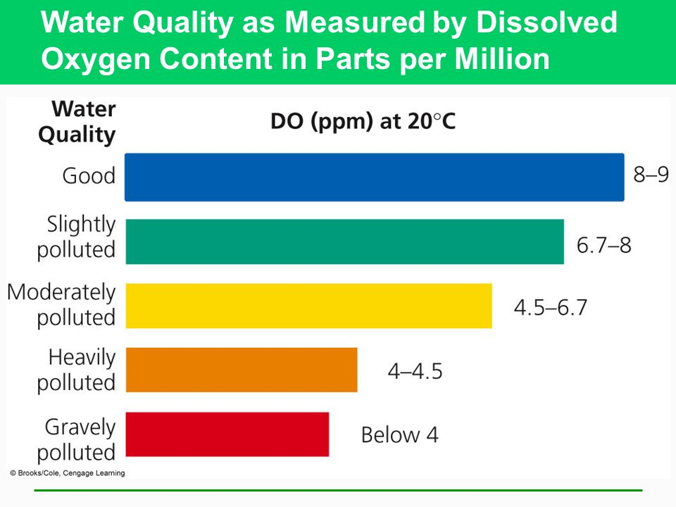 Dissolved Oxygen Color Chart Water Pollution Chapte...