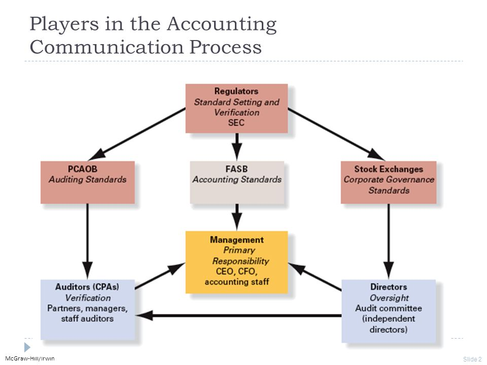 the process and functions of accounting Mechanisms of decision-making or the best way to support this process although   the purpose of this paper is to identify what role plays financial accounting.