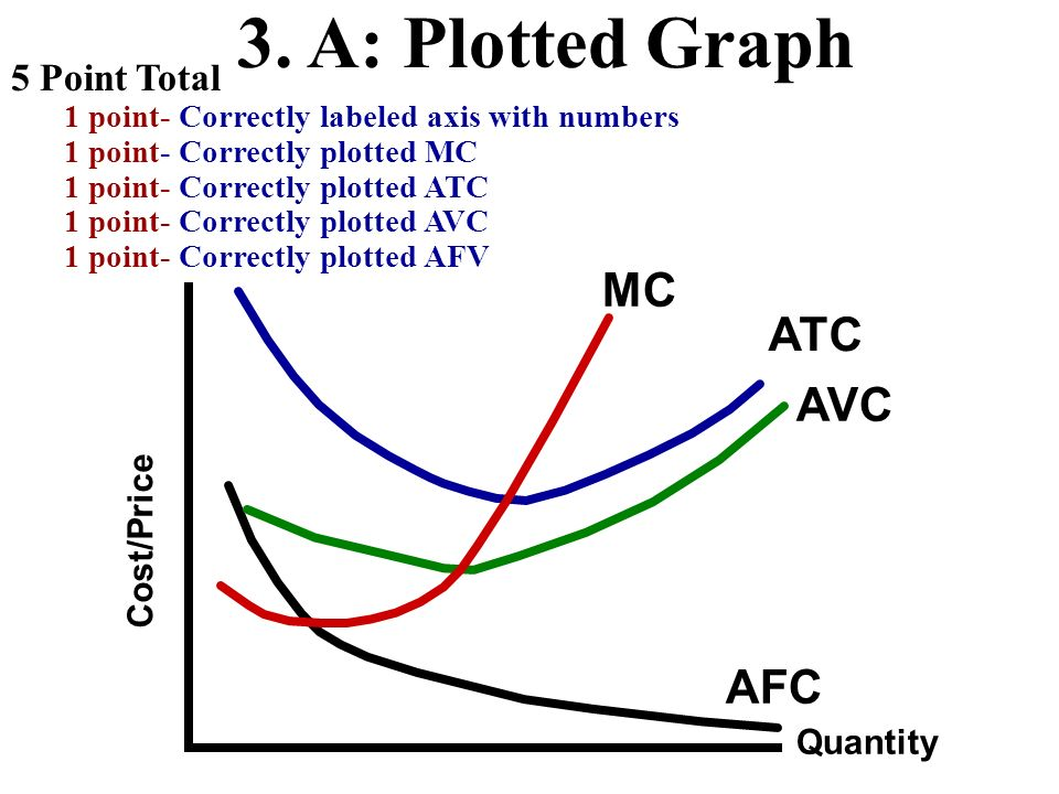 3. A: Plotted Graph MC ATC AVC AFC 5 Point Total Cost/Price Quantity