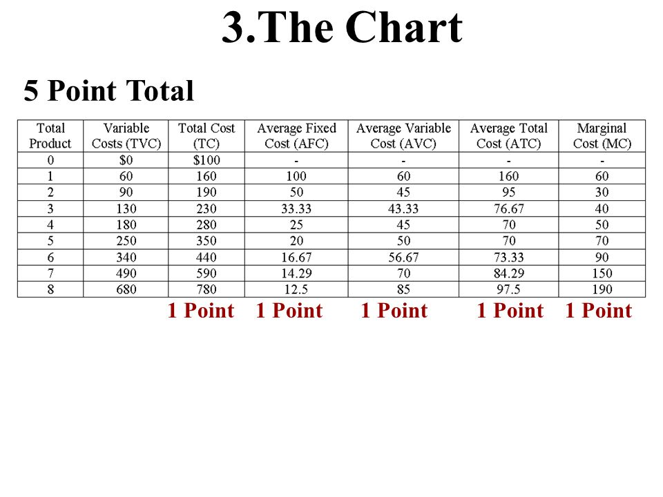 3.The Chart 5 Point Total 1 Point 1 Point 1 Point 1 Point 1 Point