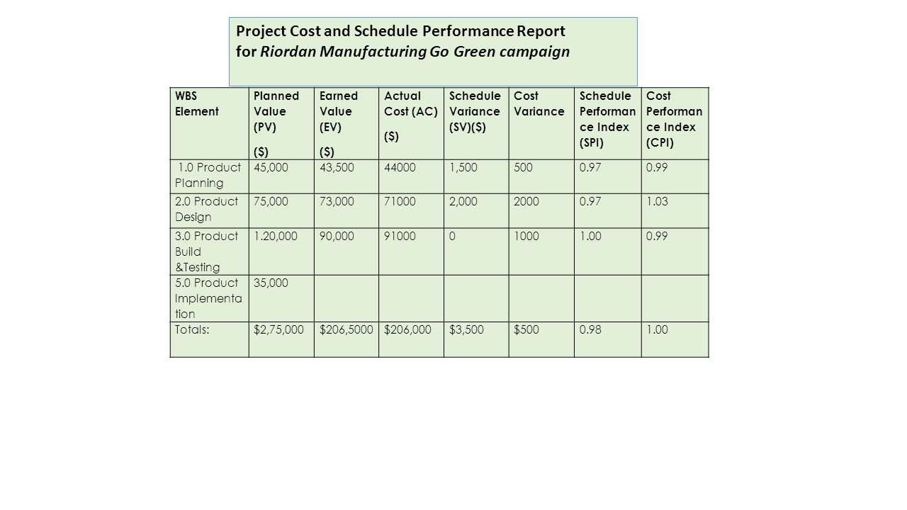wbs for the riordan manufacturing go green campaign Create a performance reporting template for the riordan manufacturing go green campaign performance reprting template for riordan manufacturing a wbs, a.