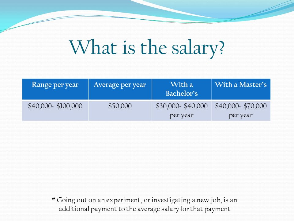 what is the salary range per year average per year with a bachelors
