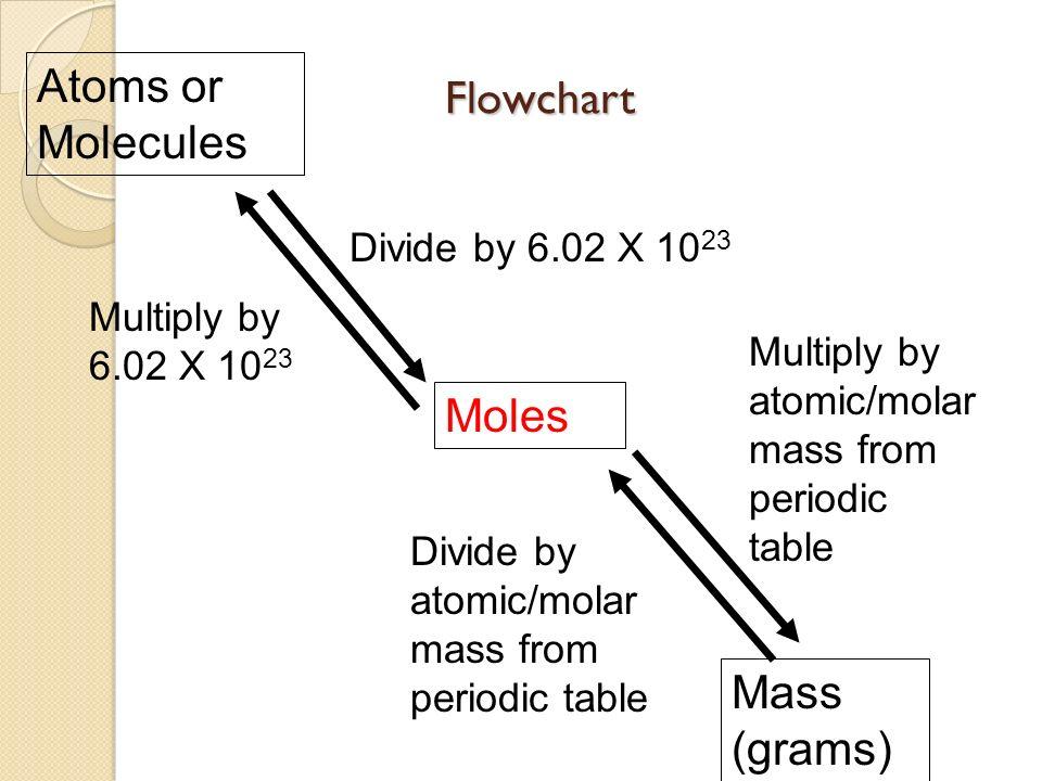 Difference between molar mass and atomic mass 8153173 difference between formula mass and molar mass youtube urtaz Gallery