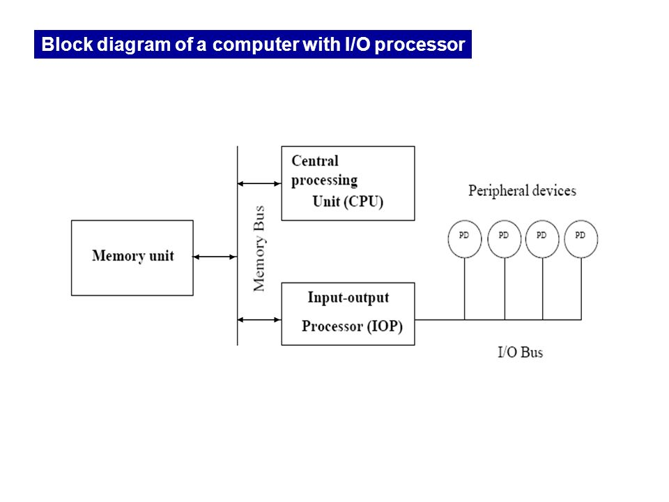 input-output organization