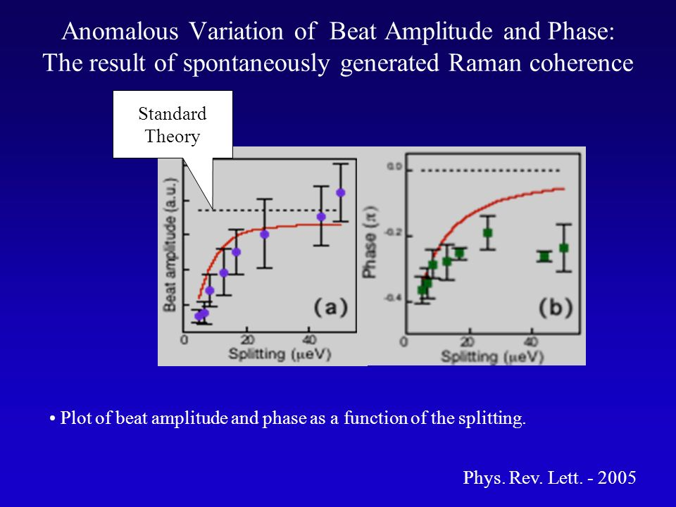 Anomalous Variation of Beat Amplitude and Phase: The result of spontaneously generated Raman coherence