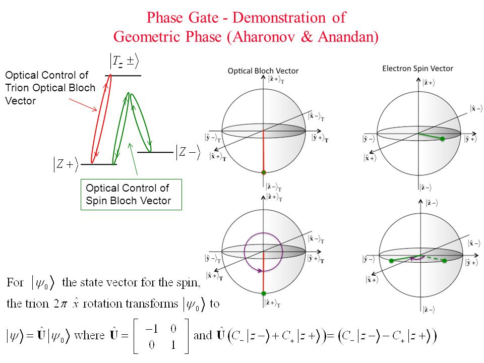 Phase Gate - Demonstration of Geometric Phase (Aharonov & Anandan)