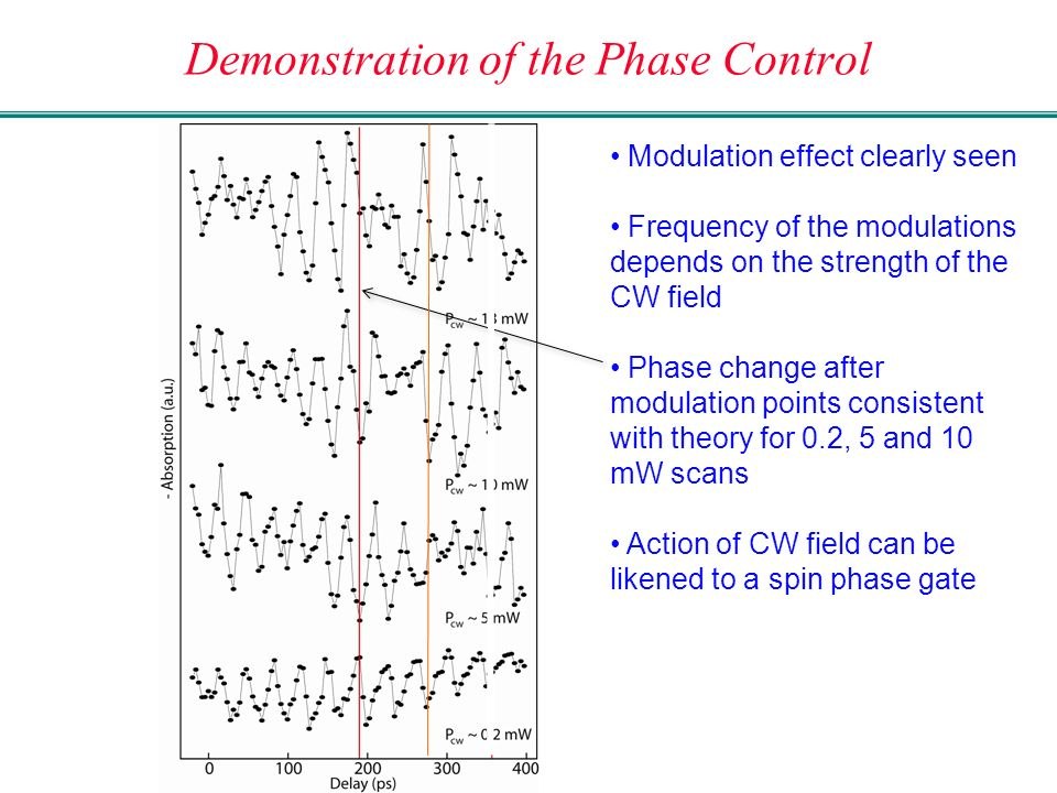 Demonstration of the Phase Control